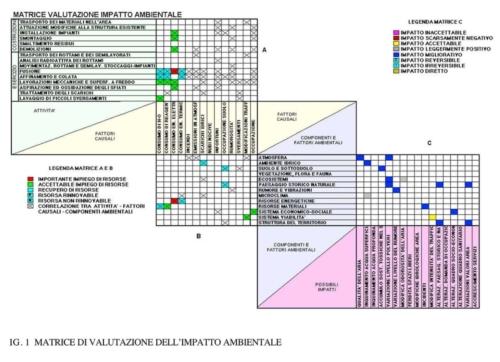 SIA 01A matrice